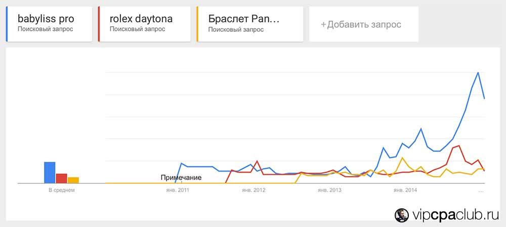 Сравнение популярности нескольких офферов между собой в сервисе Google Trends.