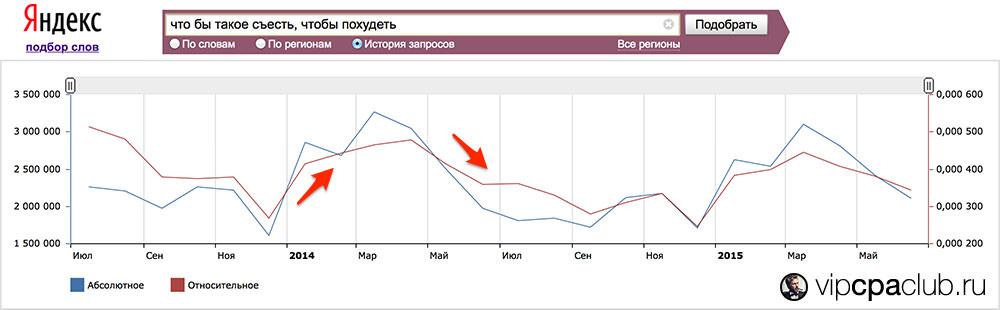 Проверка сезонности ниши похудения в сервисе Яндекс Wordstat.