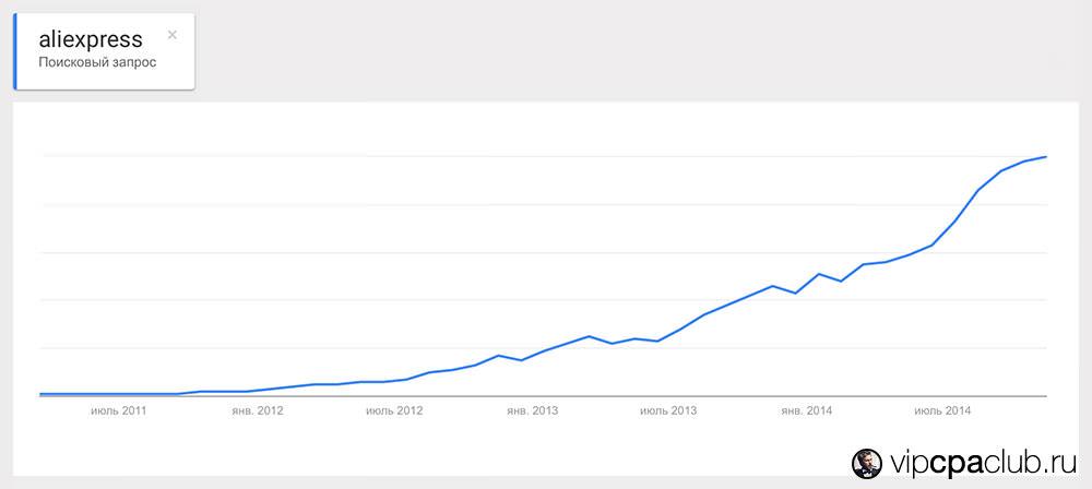 Состояние тренда AliExpress по версии сервиса Google Trends.