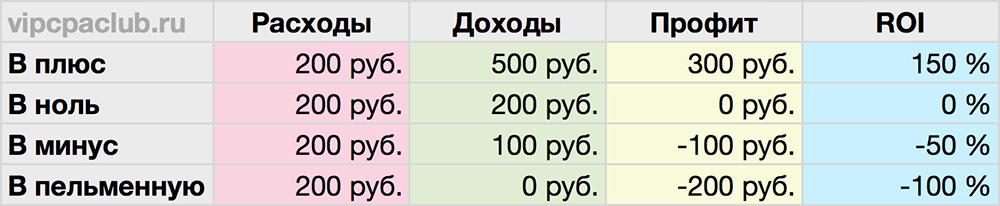 Зависимость ROI от результатов слива трафика.