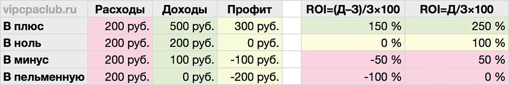 Сравнение методов расчёта ROI.