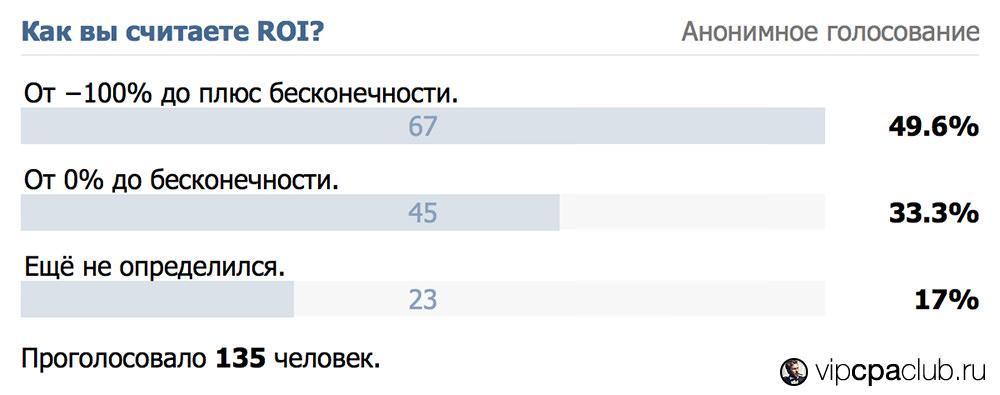 Голосование о наиболее удобном методе расчёта ROI среди арбитражников.