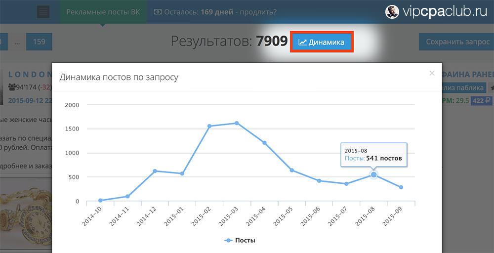 Динамика изменения количества постов по запросу «Браслет Pandora».