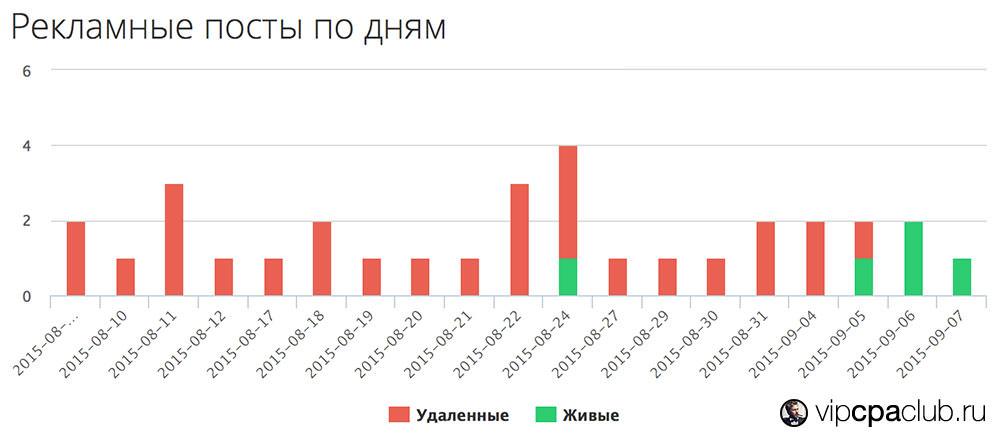 График распределения рекламных постов по дням.