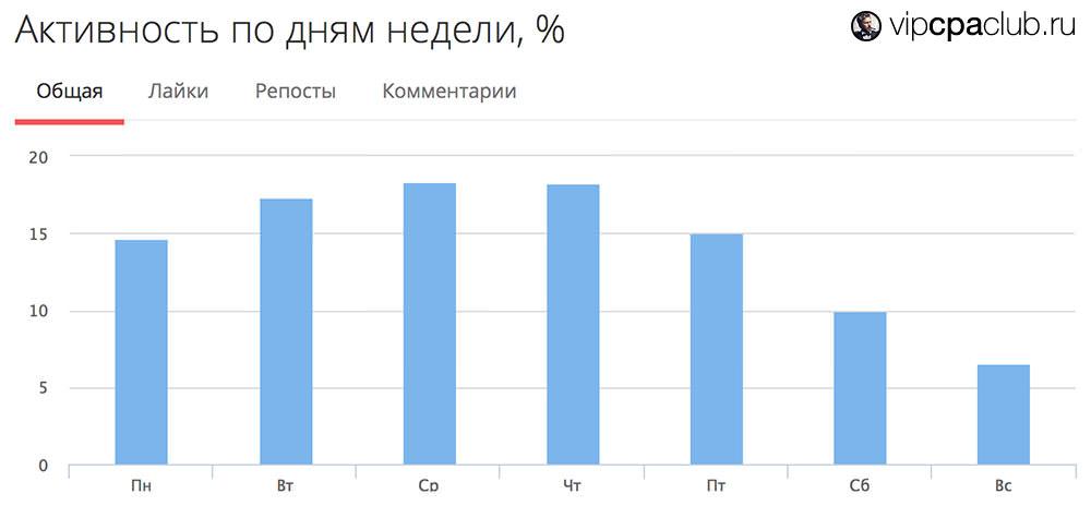 График активности в сообществе по дням недели.
