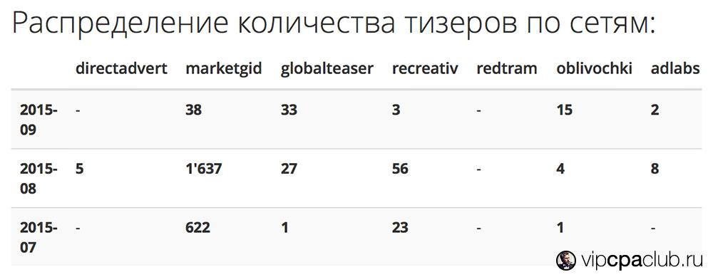 Таблица распределения количества тизеров по сетям.