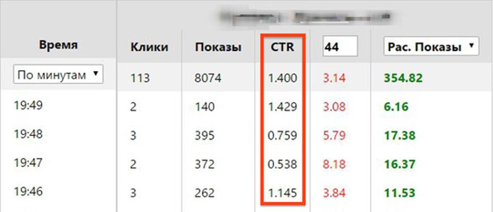 Быстрая — поминутная — статистика в myTarget.