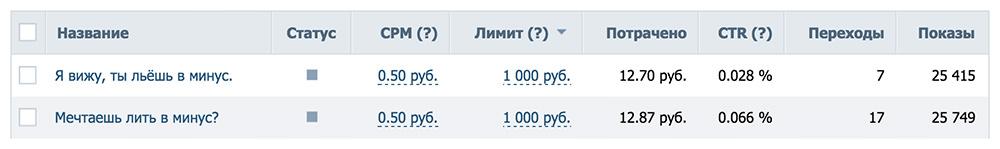 Тестирование объявлений в таргетированной рекламе ВКонтакте.
