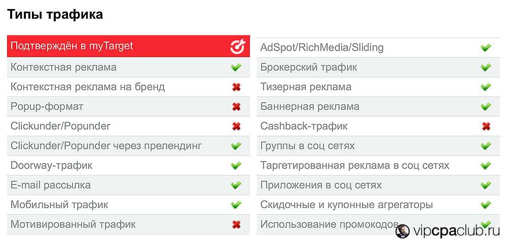 Ограничения по трафику для оффера AliExpress в партнёрской сети Actionpay.