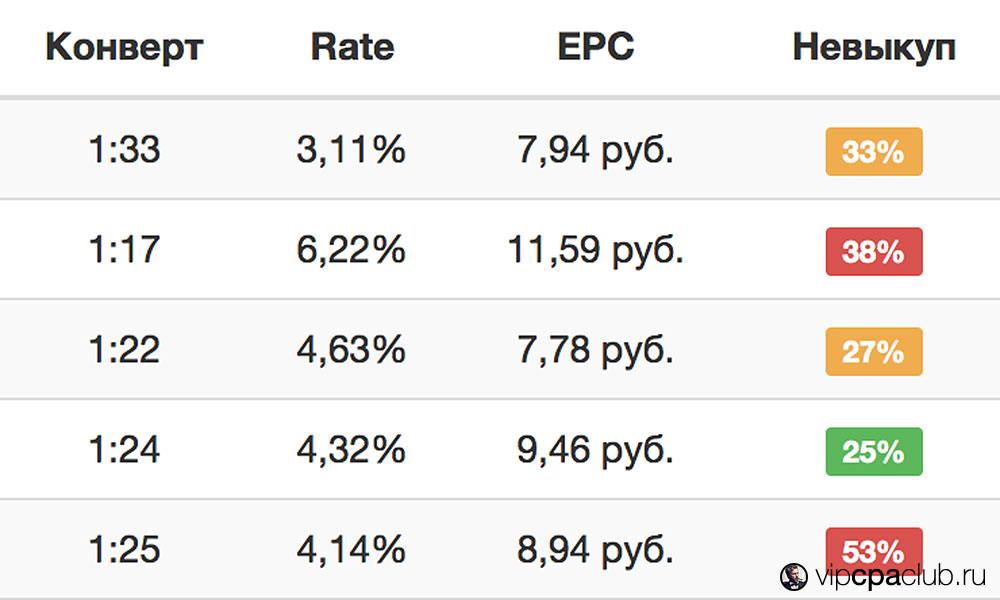 Статистика по невыкупу CPA-сети Biggon.