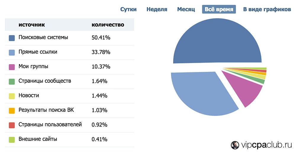 Статистика сообщества-дорвея ВКонтакте.