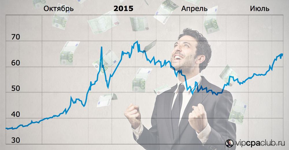 Невероятные приключения курса доллара в России.