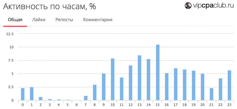 График активности в сообществе по часам.