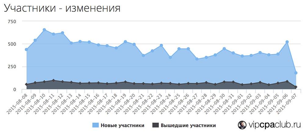 График изменения количества участников группы.
