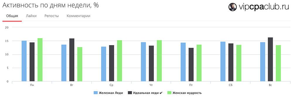 Сравнительный график активности по дням недели.