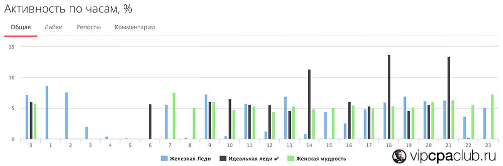 Сравнительный график активности по часам.