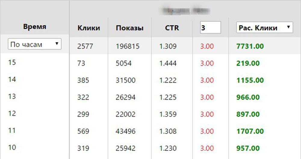 Статистика в режиме «Все кампании».
