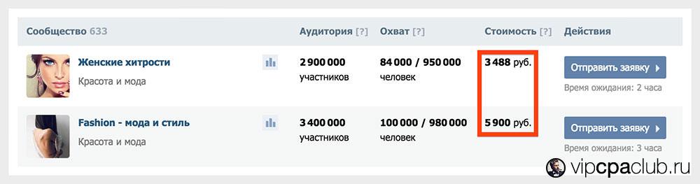 Реклама в сообществах ВКонтакте.